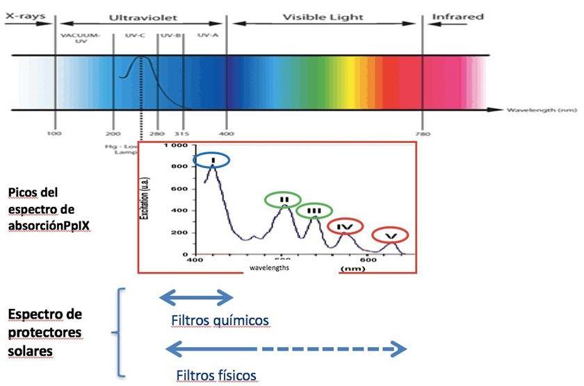 Porfirias: espectro de radiación electromagnética