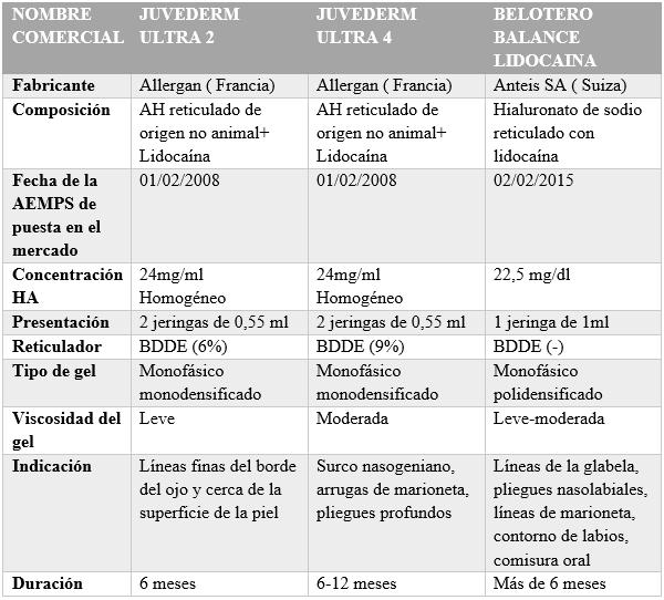 Características de los rellenos faciales de ácido hialurónico - Dermatólogo Madrid