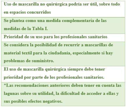Tabla II. Resumen del uso de mascarilla en la desescalada.