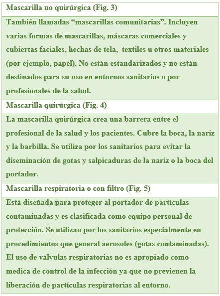 Tabla III. Tipos de mascarillas.
