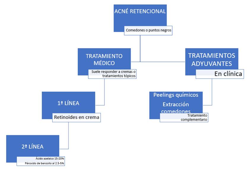 Cuadro resumen del tratamiento del acné retencional