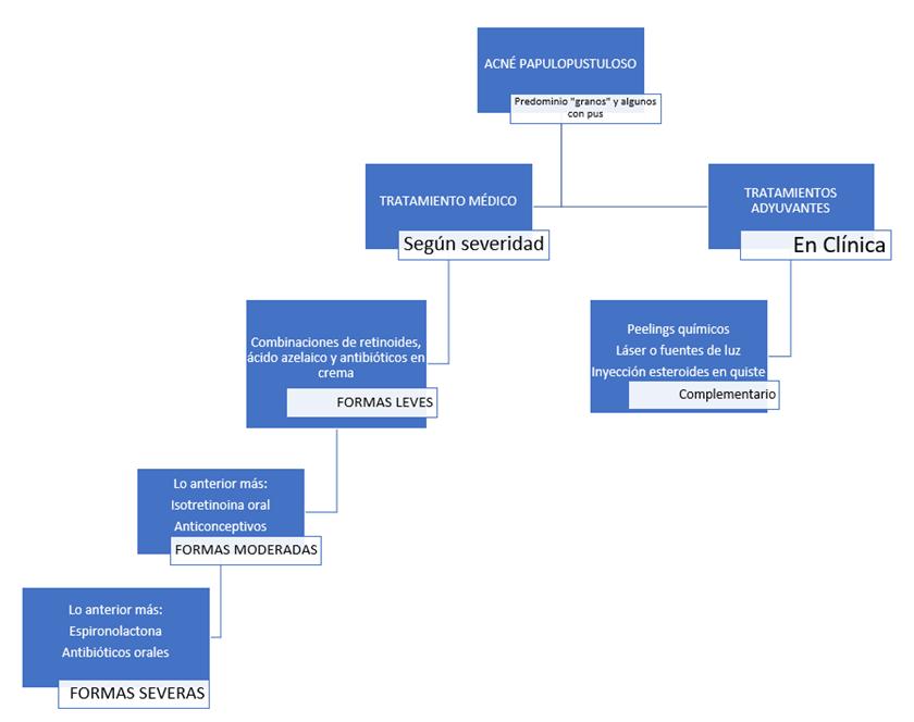 Cuadro resumen del tratamiento del acné papulopustuloso