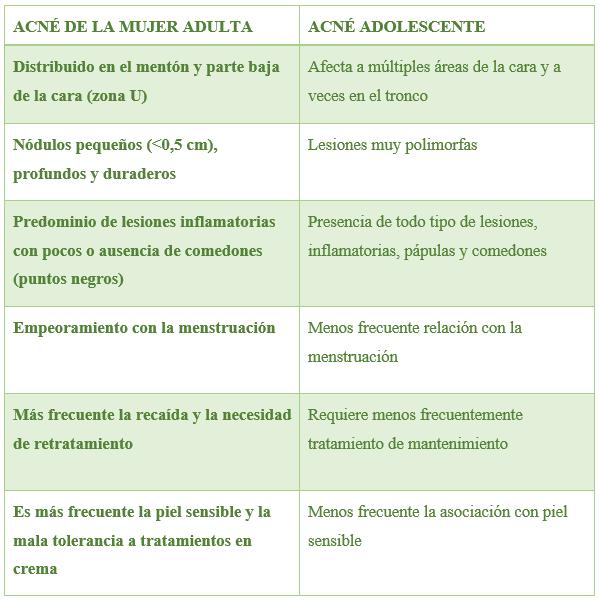 Tabla: Diferencias acné en la mujer adulta vs Acné Adolescente.