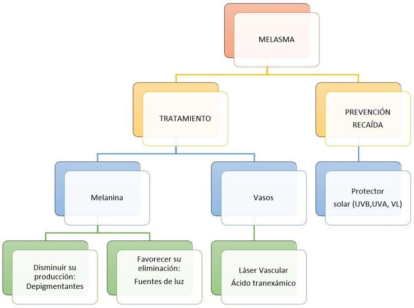 Figura 3: Resumen del abordaje del tratamiento del melasma - cloasma