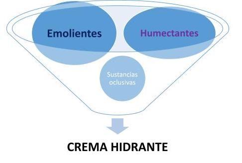 Gráfico: componentes de las cremas hidratantes.